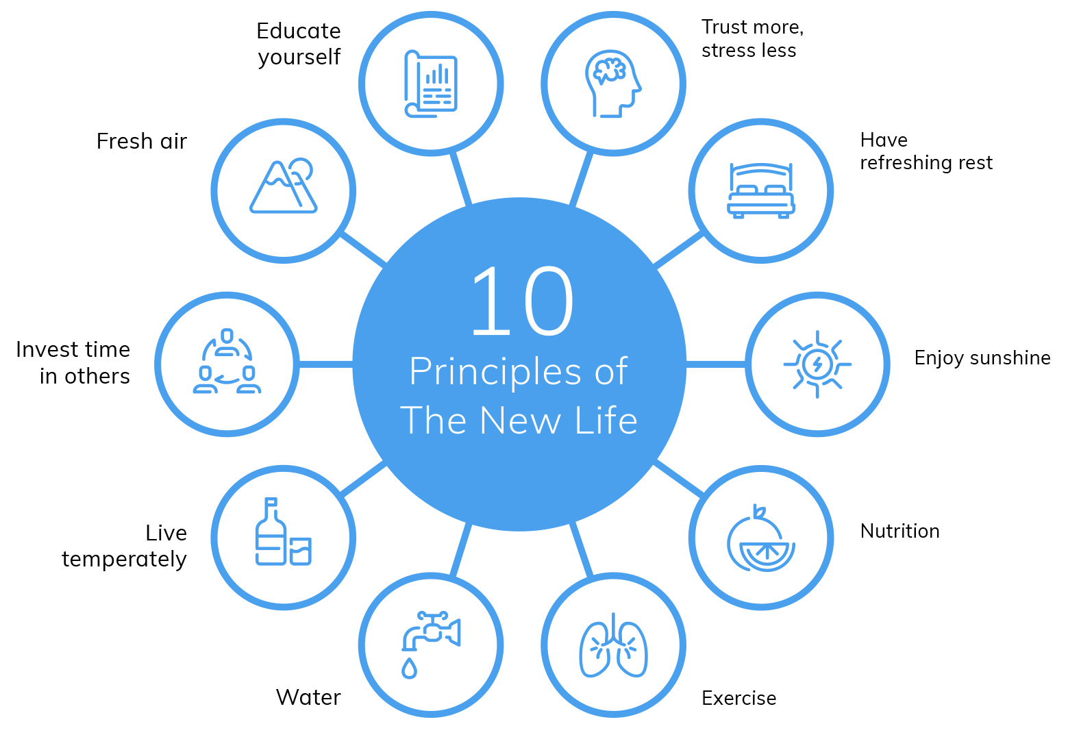 Ten principles of The New Life